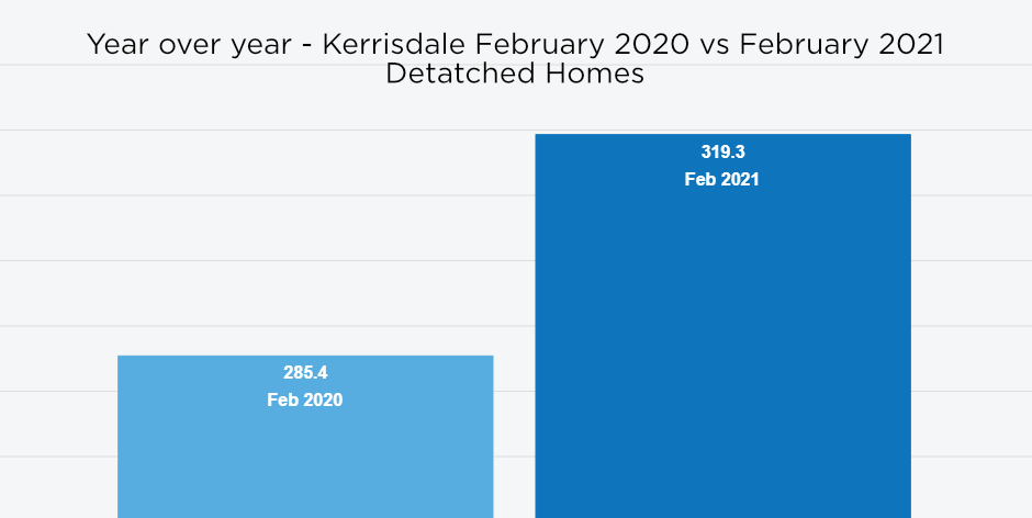 Kerrisdale House Pricing Index year over year February 2020 to February 2021.